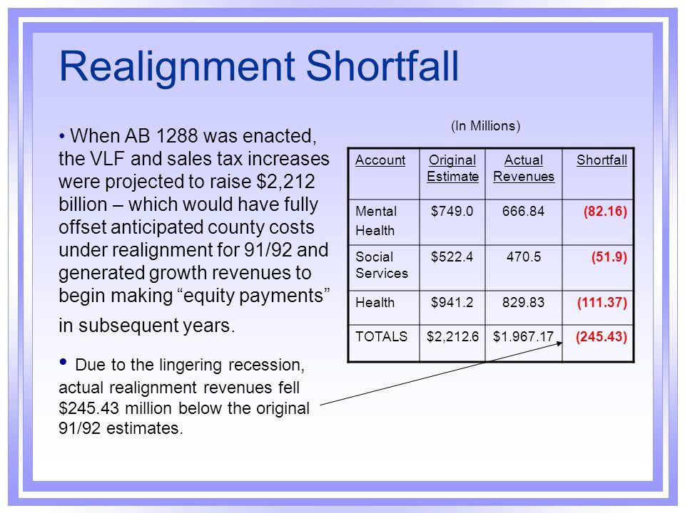 Realignment Shortfall