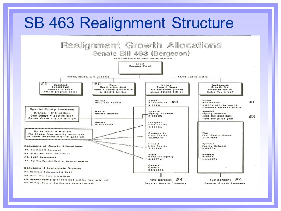 SB 463 Realignment Structure