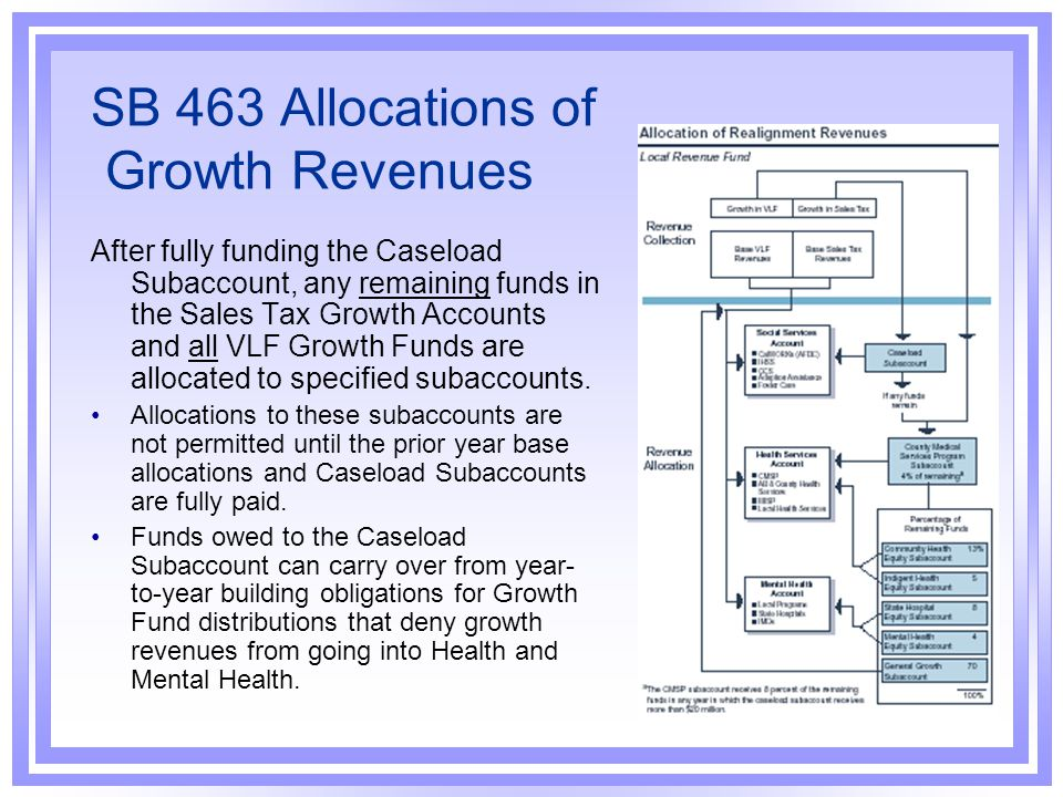 SB 463 Allocations of Growth Revenues
