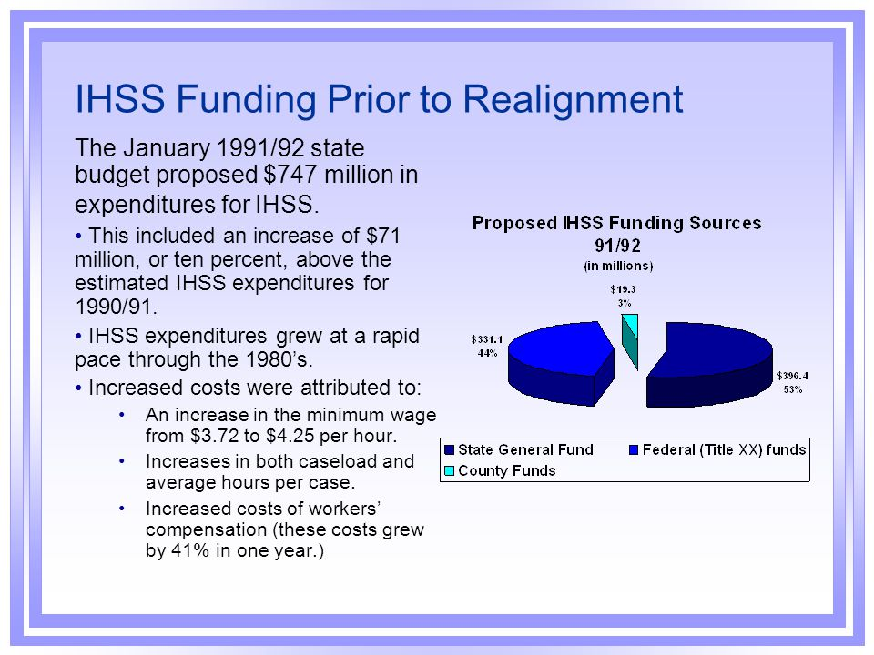 IHSS Funding Prior to Realignment