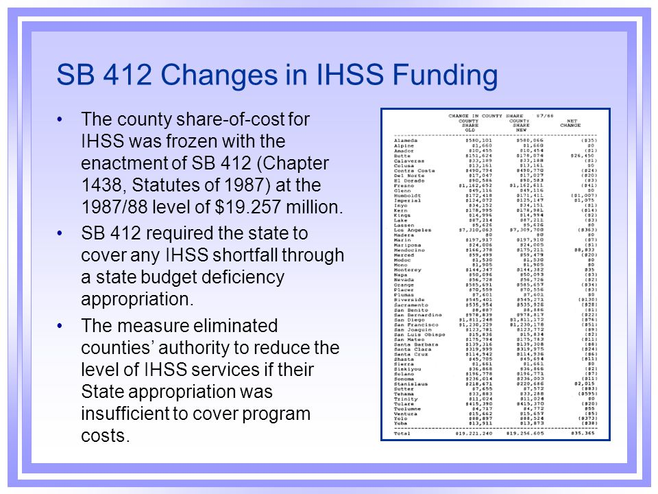 SB 412 Changes in IHSS Funding