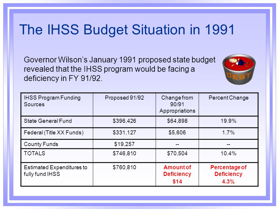 The IHSS Budget Situation in 1991