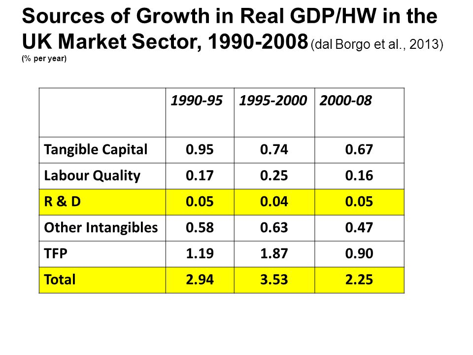 Sources of Growth in Real GDP/HW in the UK Market Sector, 1990-2008 (dal Borgo et al., 2013) (% per year)