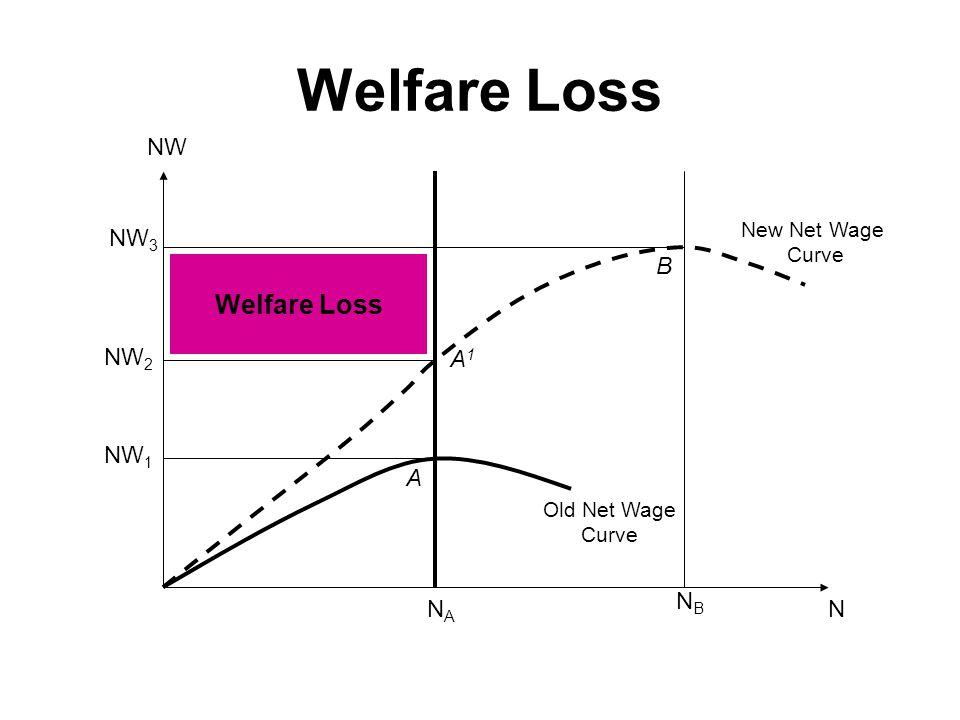 Welfare Loss NW NW3 B Welfare Loss NW2 A1 NW1 A NB NA N New Net Wage