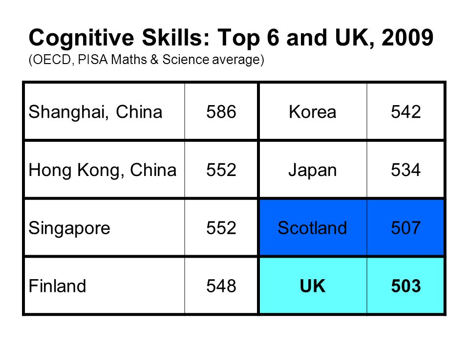 Cognitive Skills: Top 6 and UK, 2009 (OECD, PISA Maths & Science average)