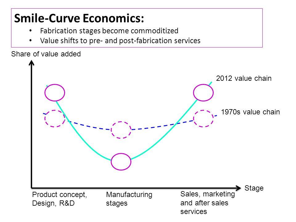 Smile-Curve Economics: