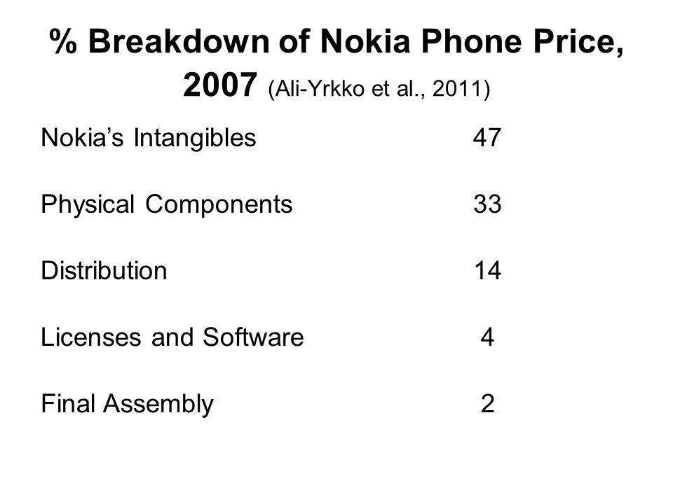 % Breakdown of Nokia Phone Price, 2007 (Ali-Yrkko et al., 2011)