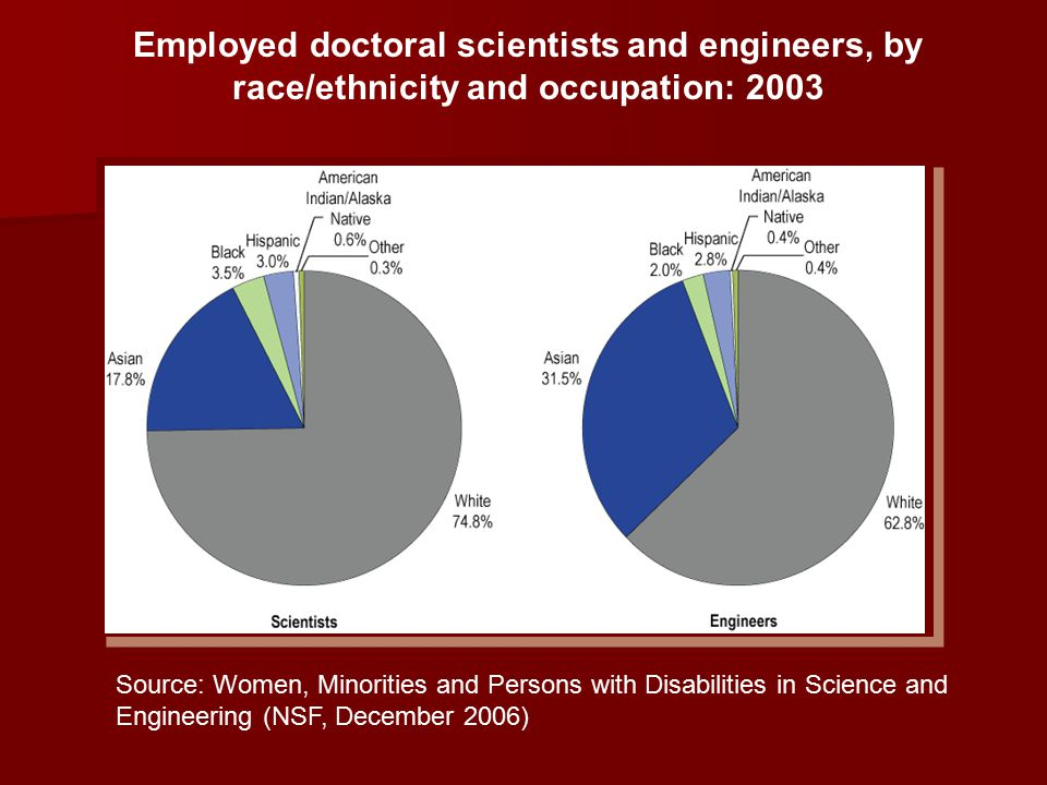 Employed doctoral scientists and engineers, by race/ethnicity and occupation: 2003