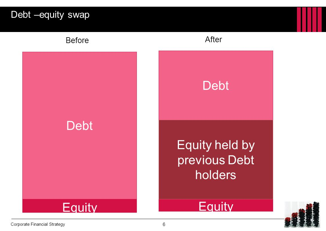 Equity held by previous Debt holders