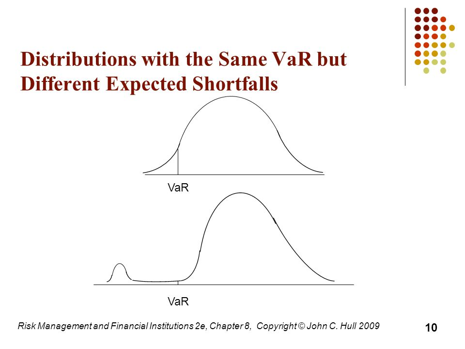 Distributions with the Same VaR but Different Expected Shortfalls