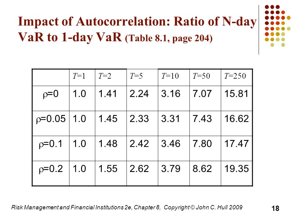 Impact of Autocorrelation: Ratio of N-day VaR to 1-day VaR (Table 8