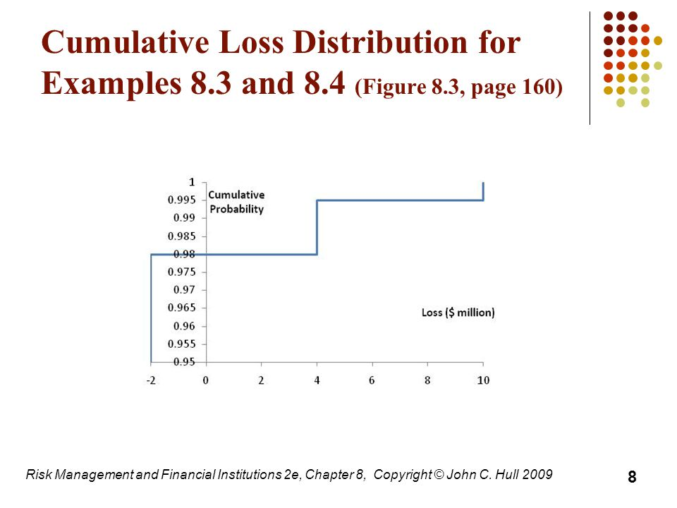 Cumulative Loss Distribution for Examples 8. 3 and 8. 4 (Figure 8
