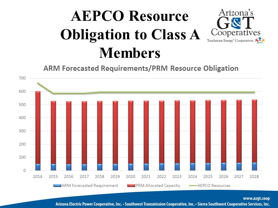 AEPCO Resource Obligation to Class A Members