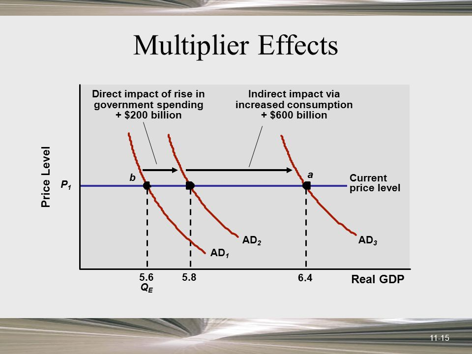 Multiplier Effects Price Level Real GDP