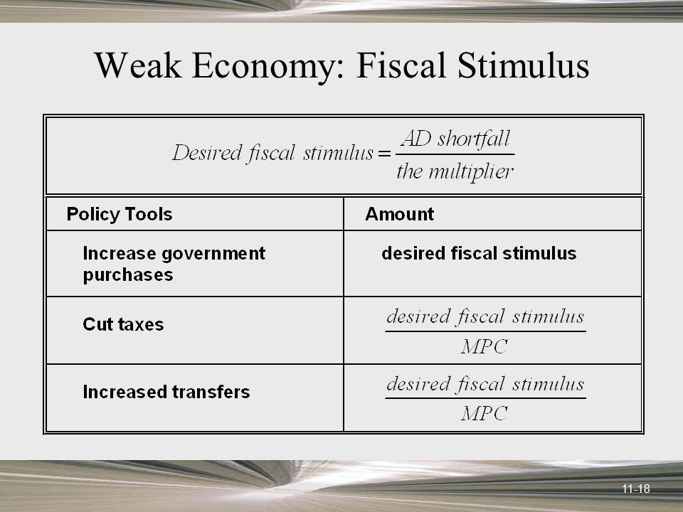 Weak Economy: Fiscal Stimulus
