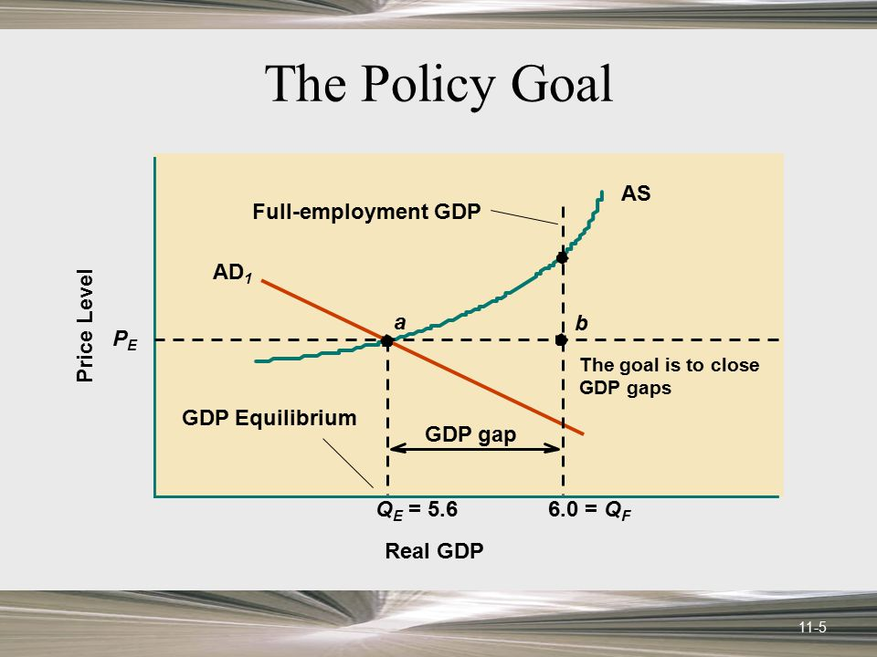 The Policy Goal AS QE = 5.6 a AD1 PE Price Level Real GDP 6.0 = QF
