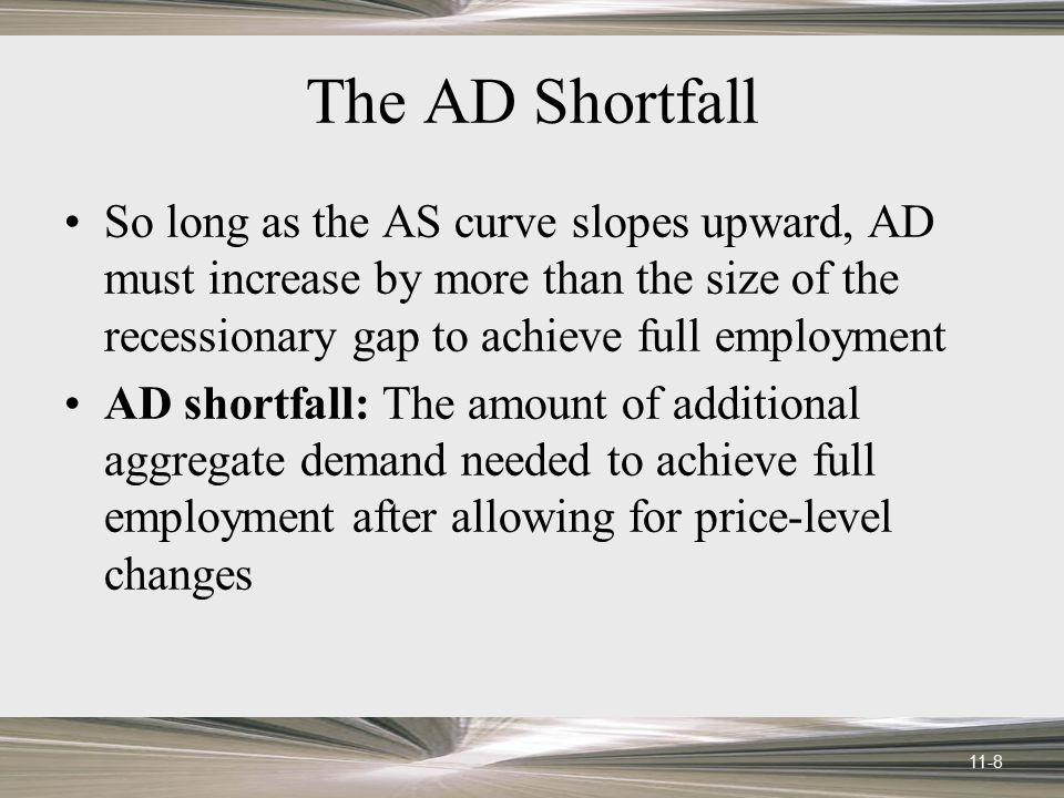 The AD Shortfall So long as the AS curve slopes upward, AD must increase by more than the size of the recessionary gap to achieve full employment.