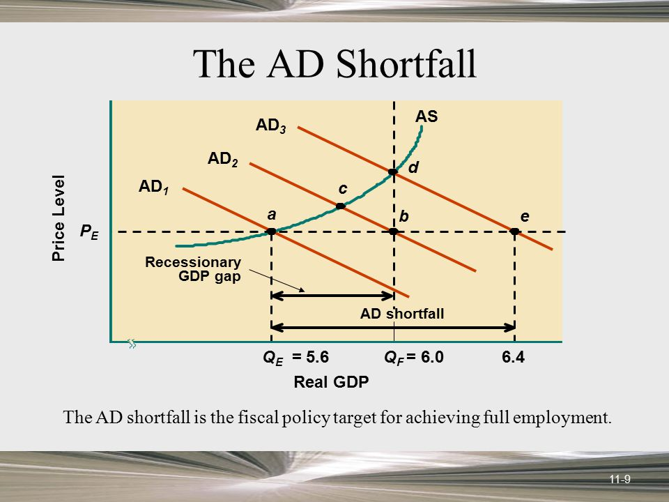 The AD Shortfall AS. QE = 5.6. a. AD1. AD2. PE. Price Level. Real GDP. QF = 6.0. 6.4. AD3.
