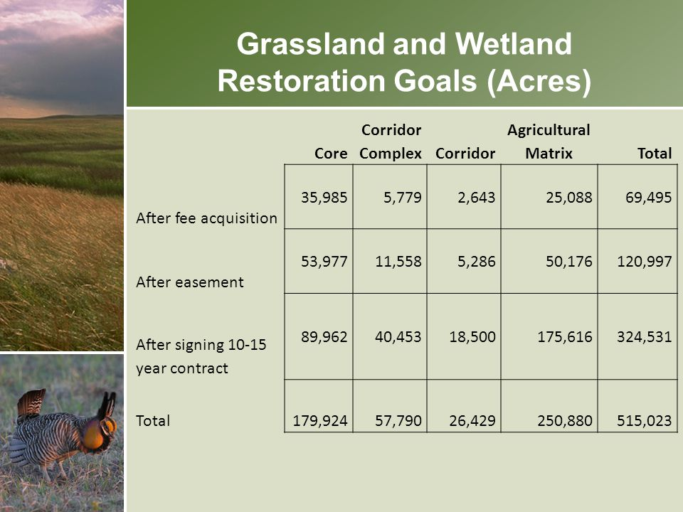 Grassland and Wetland Restoration Goals (Acres)