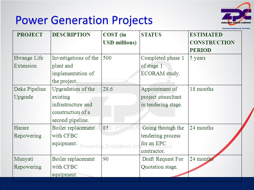 Power Generation Projects