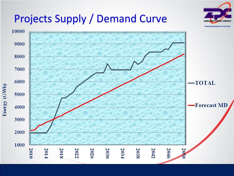 Projects Supply / Demand Curve