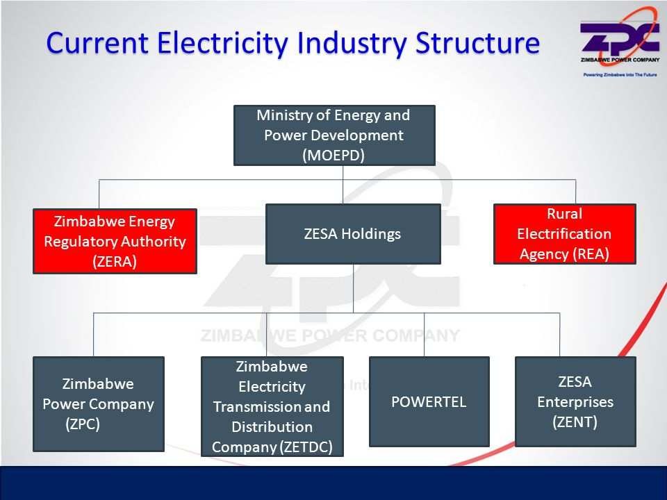 Current Electricity Industry Structure