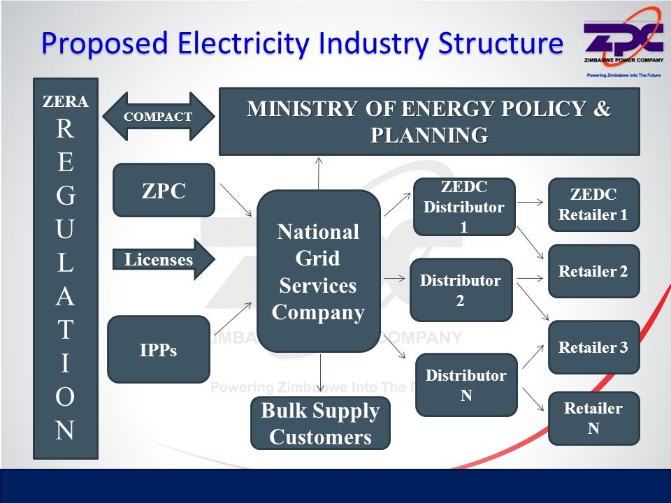 Proposed Electricity Industry Structure