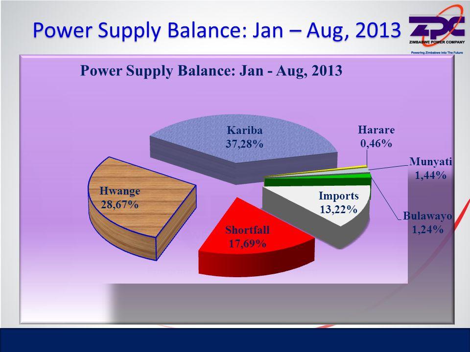Power Supply Balance: Jan – Aug, 2013