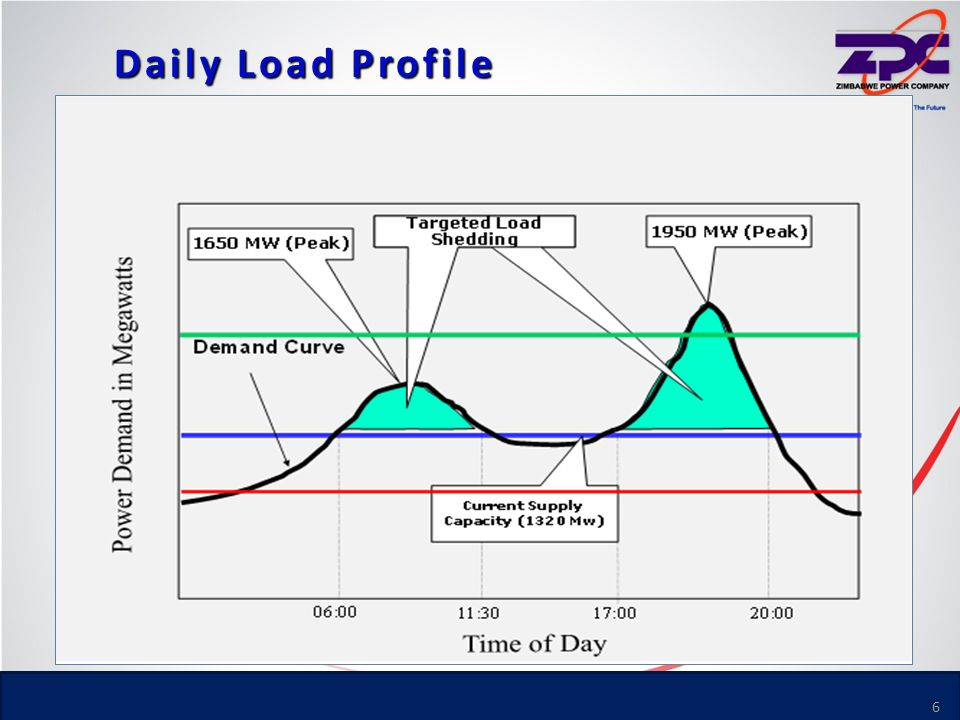 Daily Load Profile