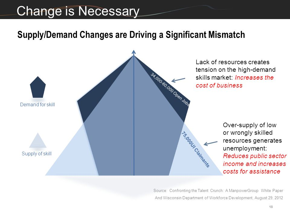 Supply/Demand Changes are Driving a Significant Mismatch