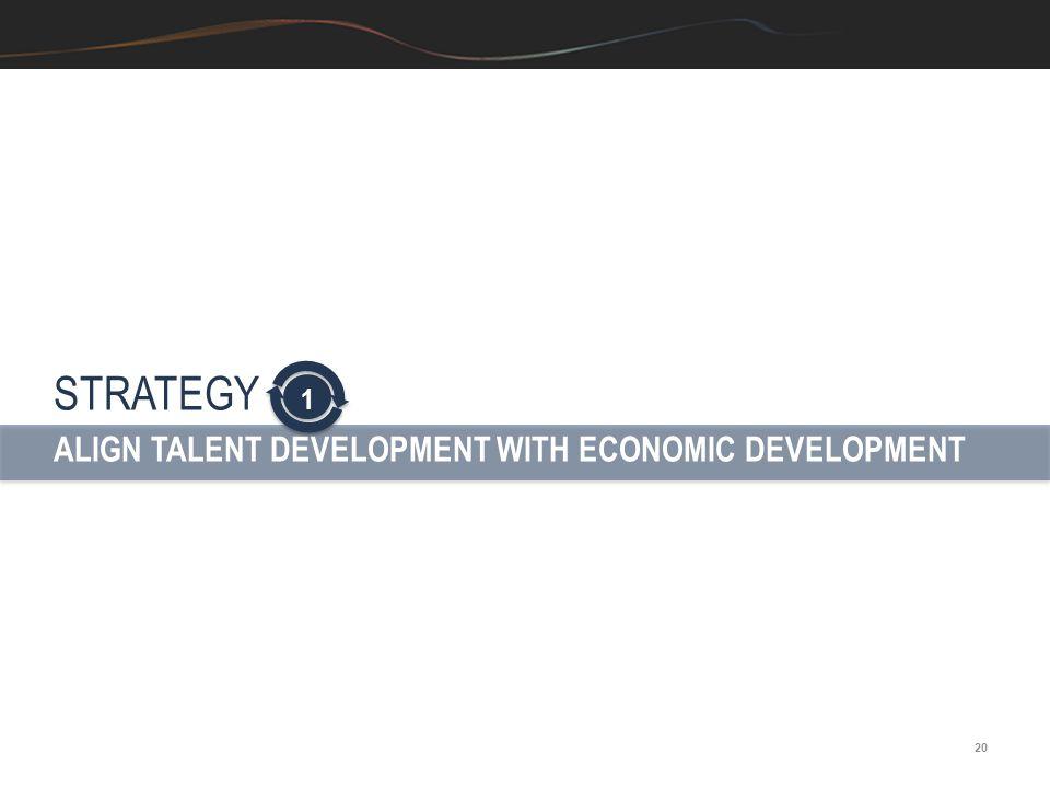 STRATEGY ALIGN TALENT DEVELOPMENT WITH ECONOMIC DEVELOPMENT 1