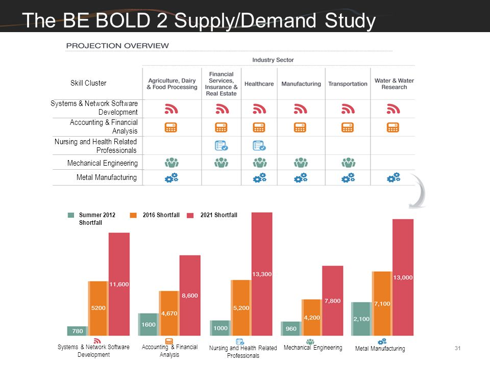 The BE BOLD 2 Supply/Demand Study