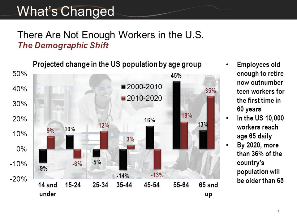 What's Changed There Are Not Enough Workers in the U.S.