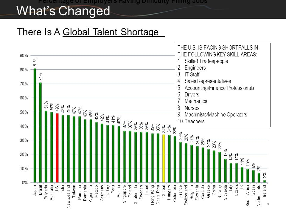 What's Changed There Is A Global Talent Shortage