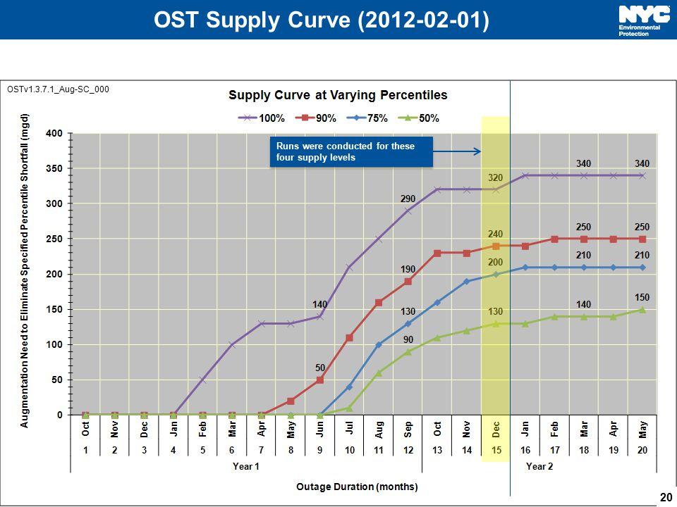 OST Supply Curve (2012-02-01) OSTv1.3.7.1_Aug-SC_000.