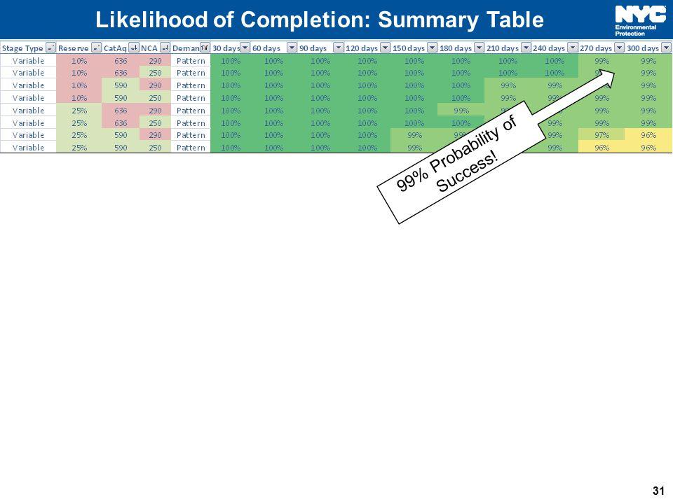 Likelihood of Completion: Summary Table