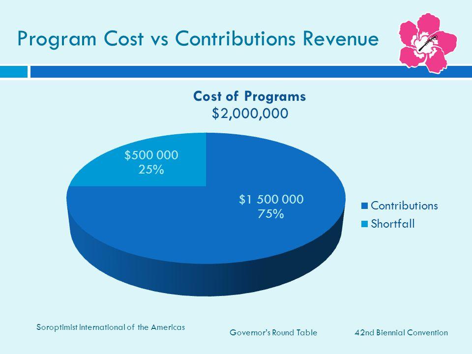 Program Cost vs Contributions Revenue