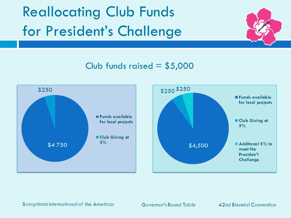 Reallocating Club Funds for President's Challenge