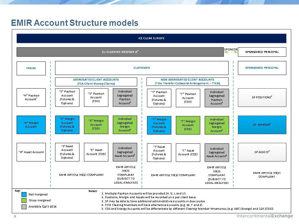 EMIR Account Structure models