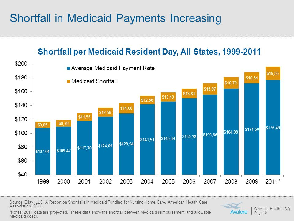 Shortfall in Medicaid Payments Increasing