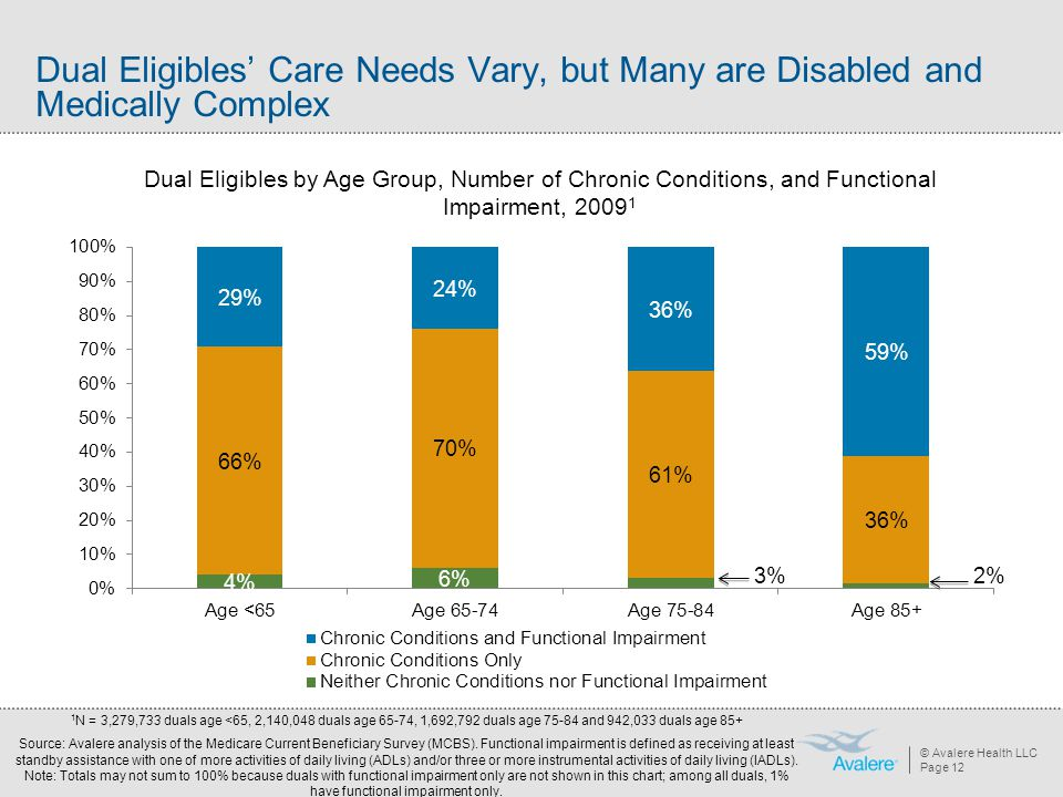 Dual Eligibles' Care Needs Vary, but Many are Disabled and Medically Complex