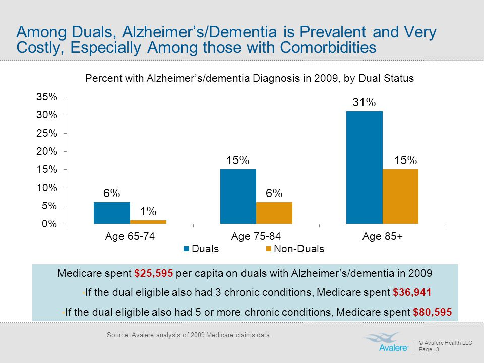 Among Duals, Alzheimer's/Dementia is Prevalent and Very Costly, Especially Among those with Comorbidities