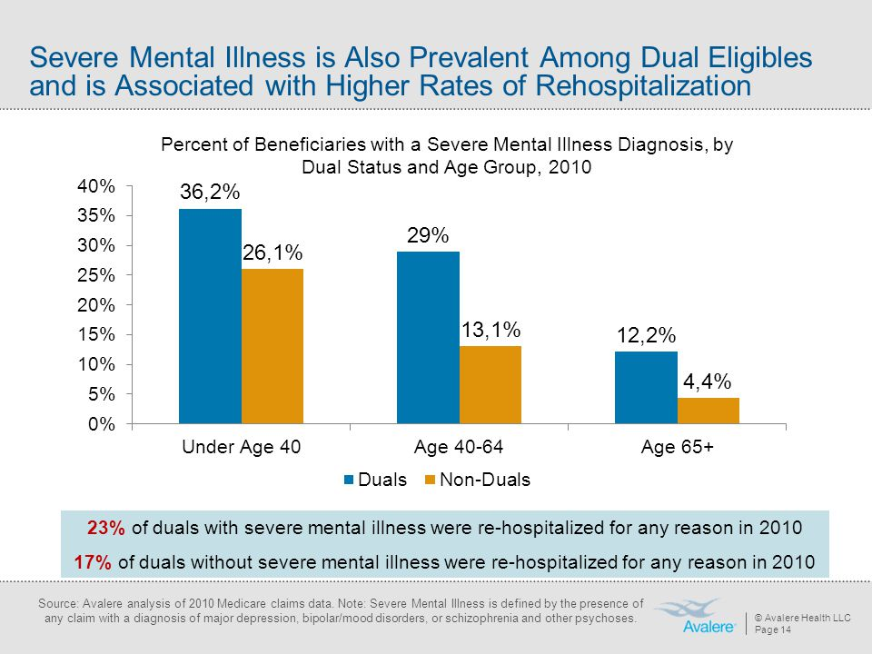 Severe Mental Illness is Also Prevalent Among Dual Eligibles and is Associated with Higher Rates of Rehospitalization