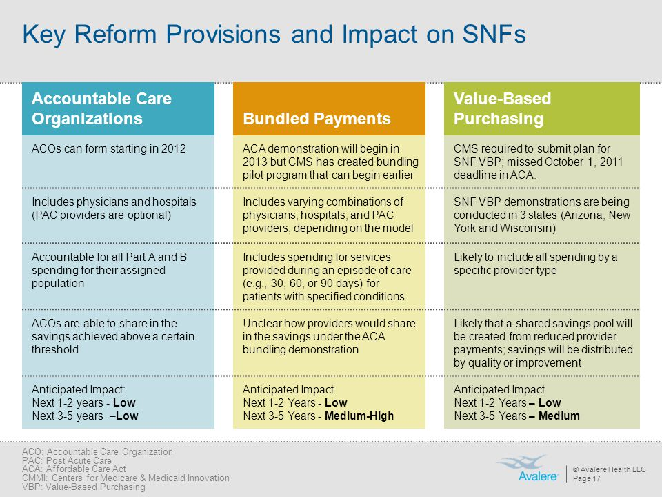 Key Reform Provisions and Impact on SNFs