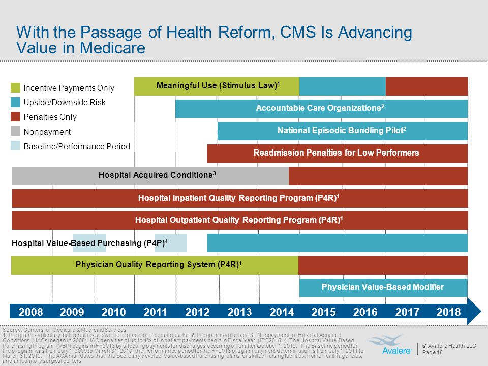 With the Passage of Health Reform, CMS Is Advancing Value in Medicare