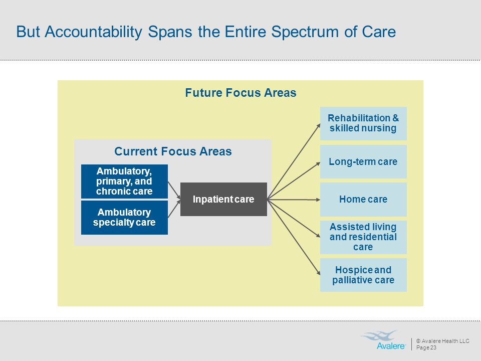 But Accountability Spans the Entire Spectrum of Care