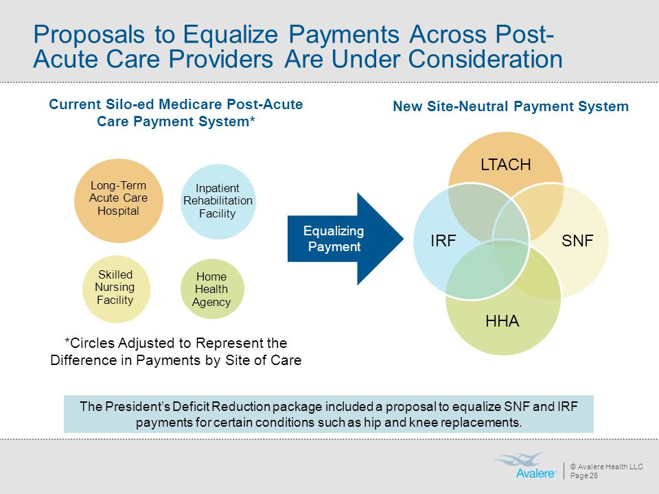Proposals to Equalize Payments Across Post-Acute Care Providers Are Under Consideration