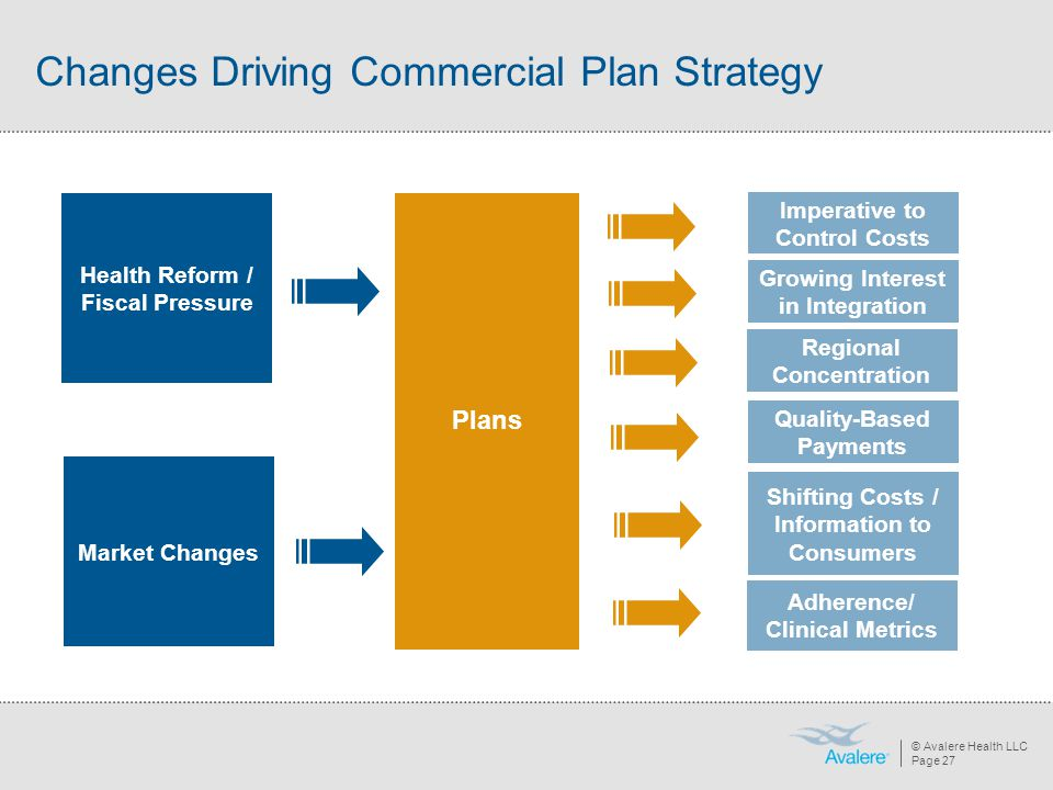 Changes Driving Commercial Plan Strategy