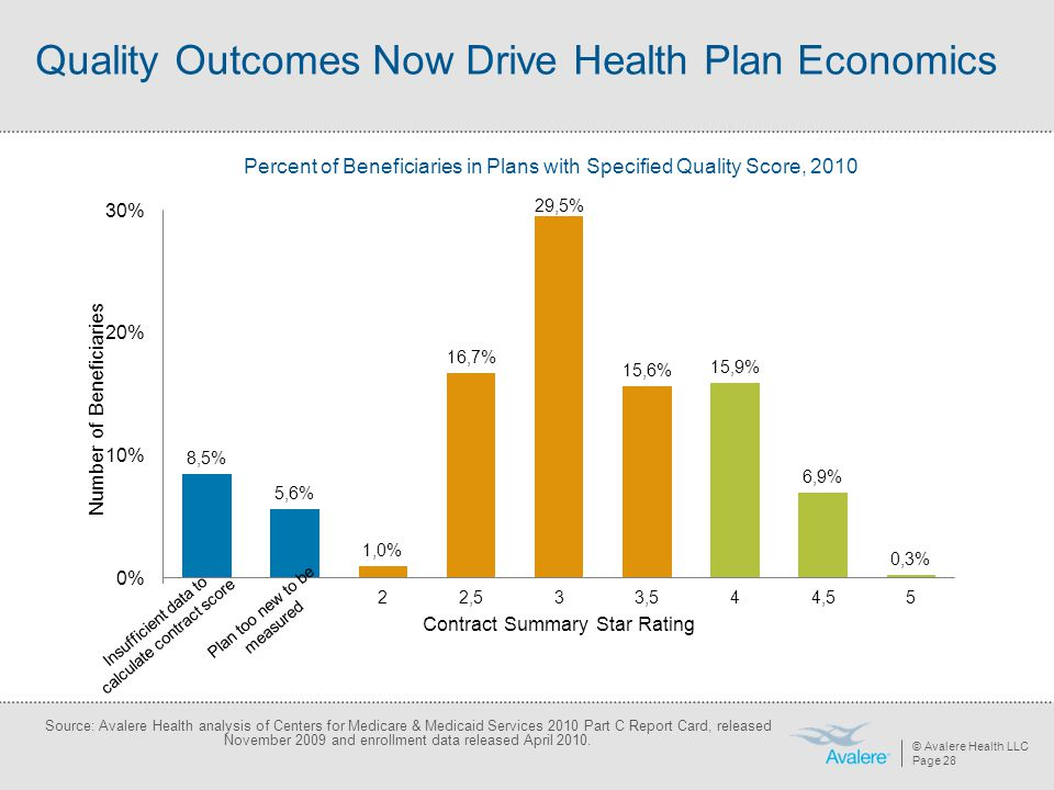 Quality Outcomes Now Drive Health Plan Economics