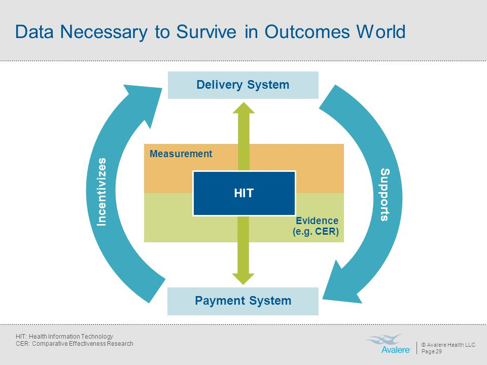 Data Necessary to Survive in Outcomes World